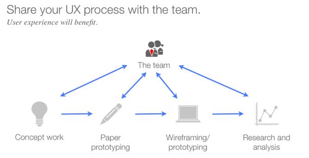 Collaborative UX process