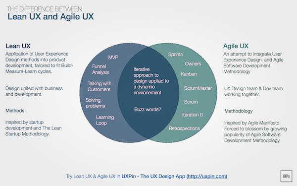 Lean UX Agile UX