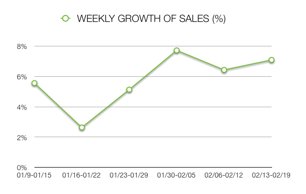 UXPin Weekly Growth