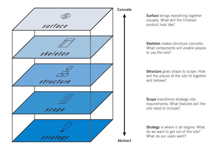 UXPin - elements of user experience by Jesse james Garrett