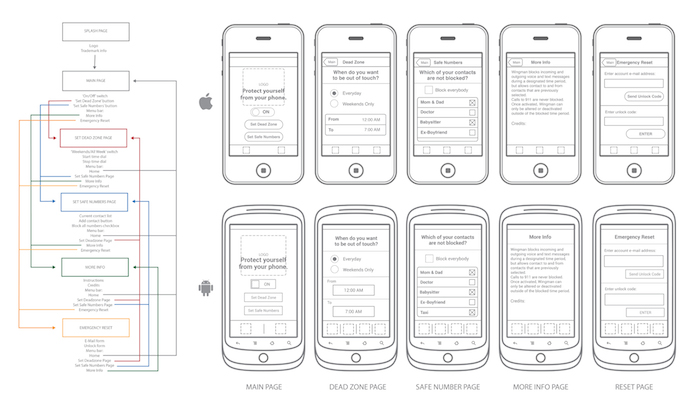 UXPin - wingman flowchart and wirefreame by br3nnan