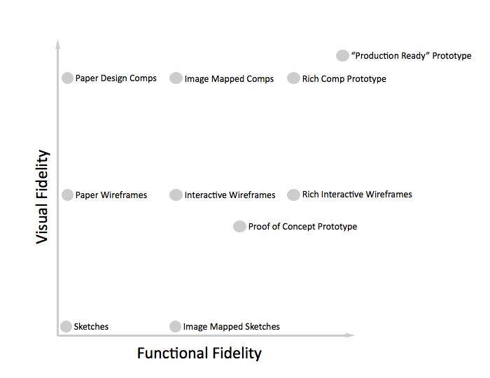 UX Prototype Fidelity