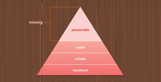 maslow hierarchy needs interface design
