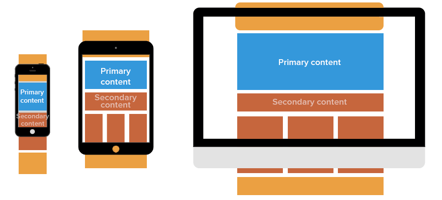 Illustration of different layouts in responsive web design.