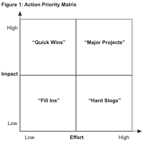 Diagram of an action priority matrix