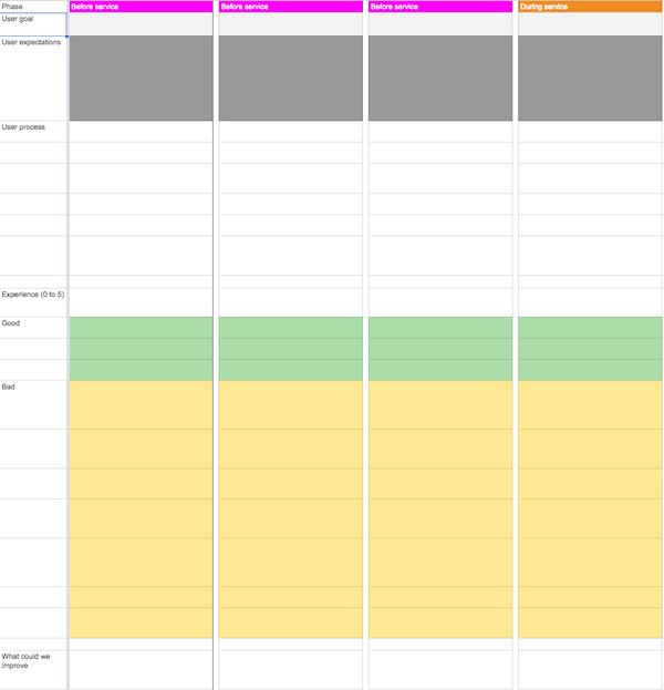 Customer journey map screenshot