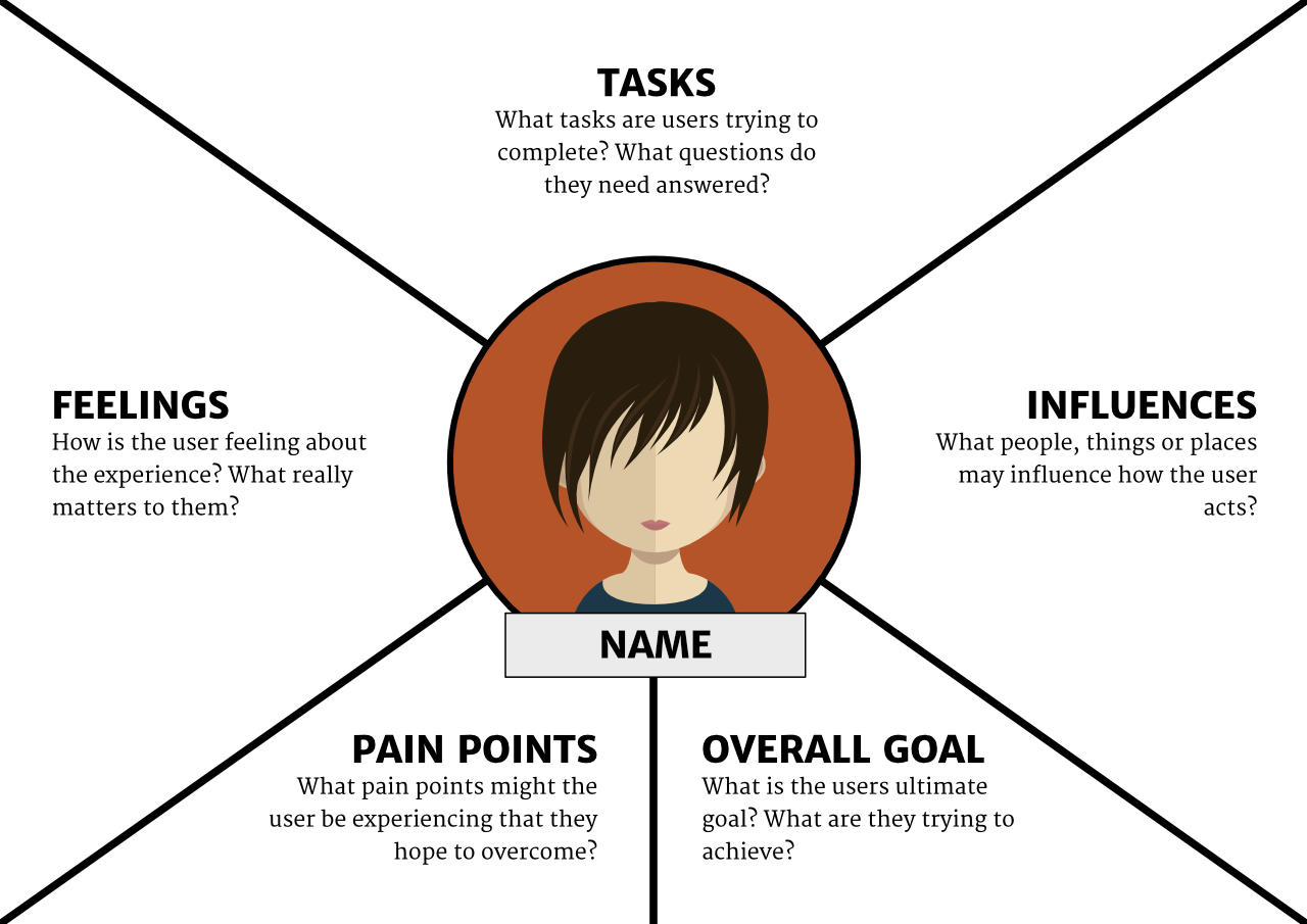 The Guide to Empathy Maps: Creating 10-Minute User Persona
