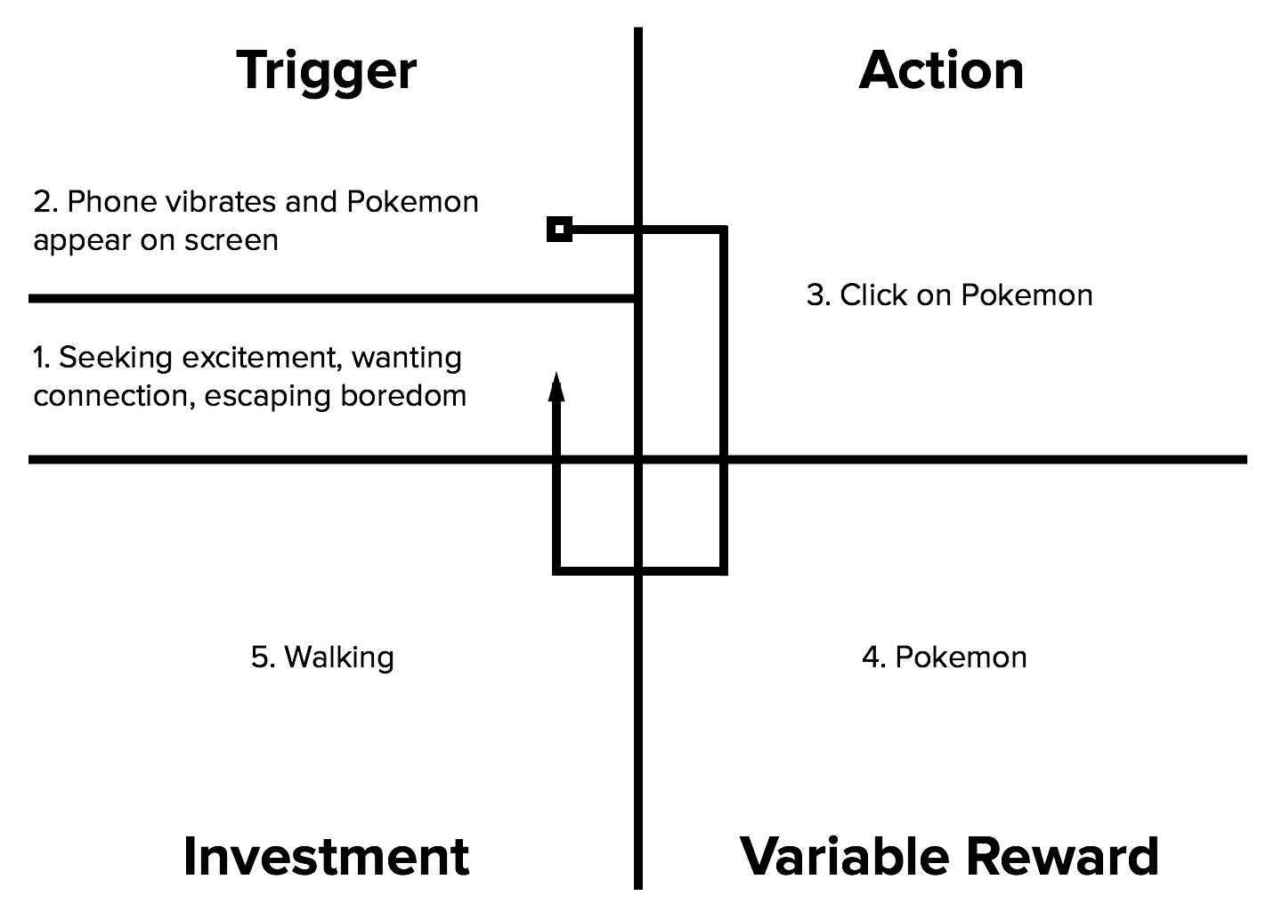 Beyond the Hype: A UX Reality Check on Pokemon Go