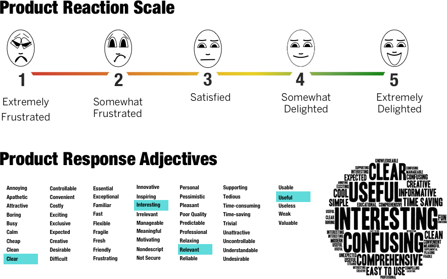 Rapid Iterative Testing and Evaluation