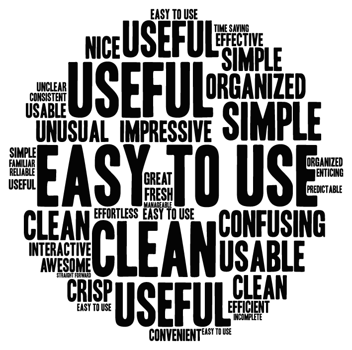 Word cloud used to visualize common words used in qualitative user feedback