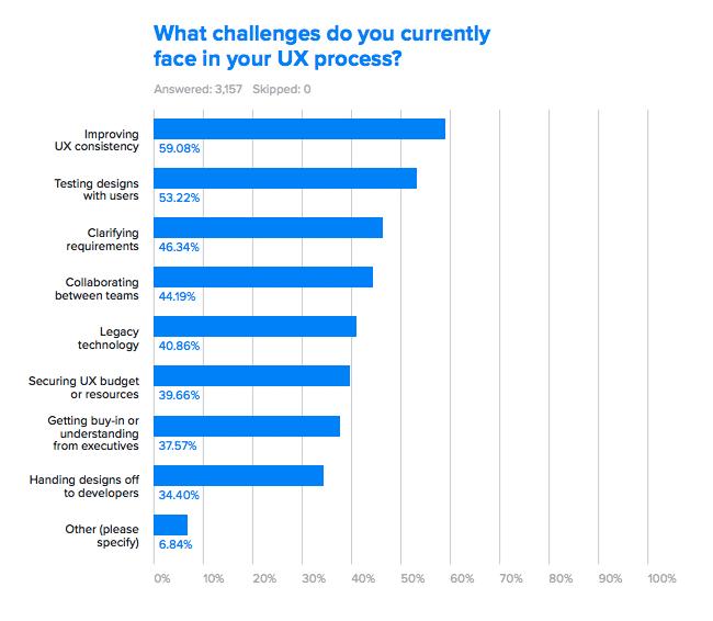 Challanges in UX process survey