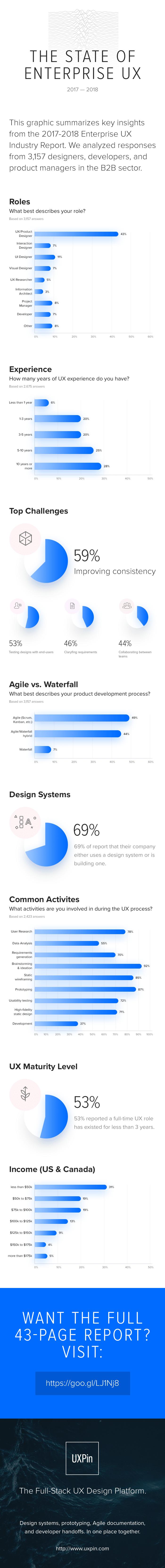 UX industry report