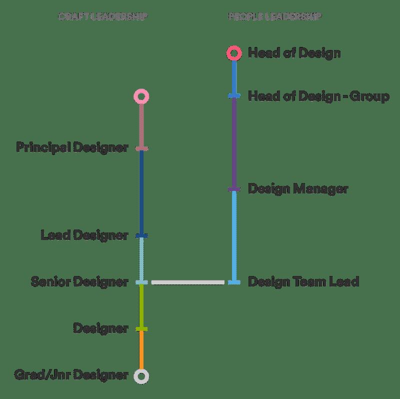 Admirable Building Ux Teams At Scale Inside Atlassians Bespoke Download Free Architecture Designs Grimeyleaguecom