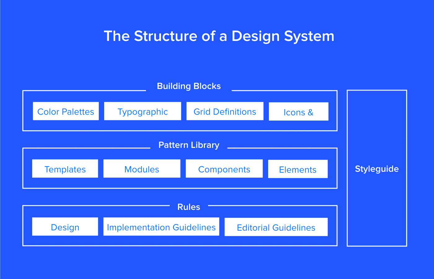 Design Systems vs  Pattern Libraries vs  Style Guides