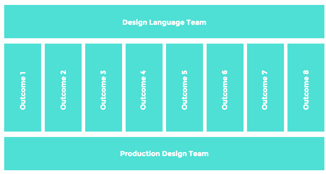 Meeting the standards of the product with design system