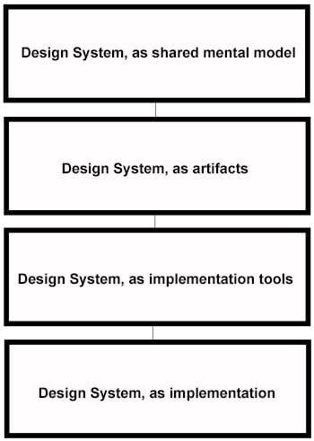 design areas of concern